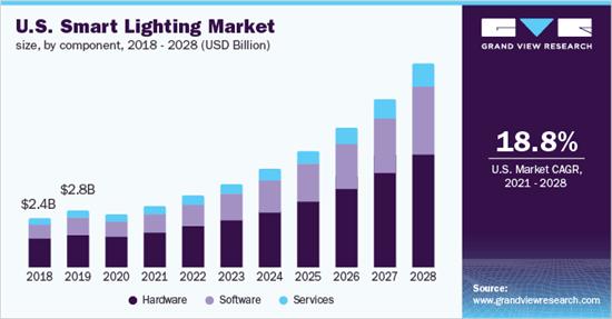 Analysis of the development trend of the intelligent lighting market
